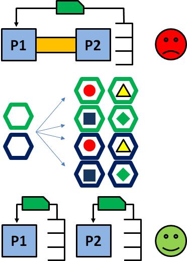 Creating Variants