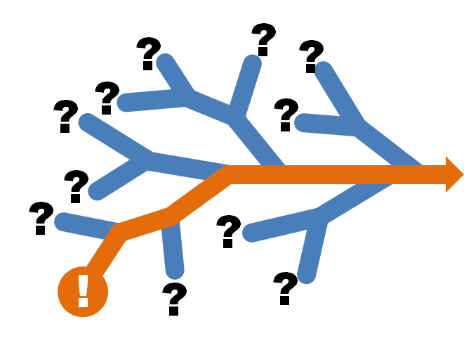 Illustration for a branching material flow.