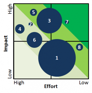 Impact Effort Matrix with a third variable