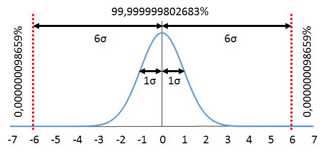 Six Sigma Distribution