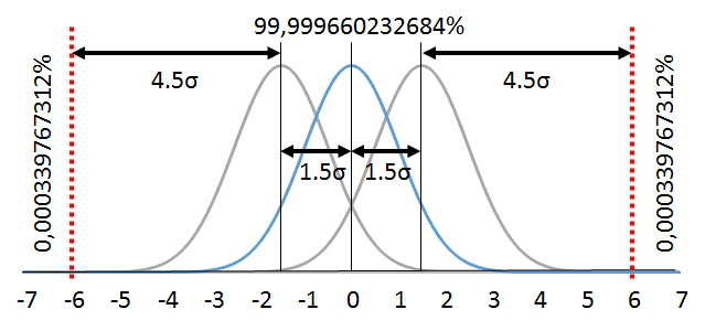 Six Sigma Distribution with 1,5 Sigma Shift