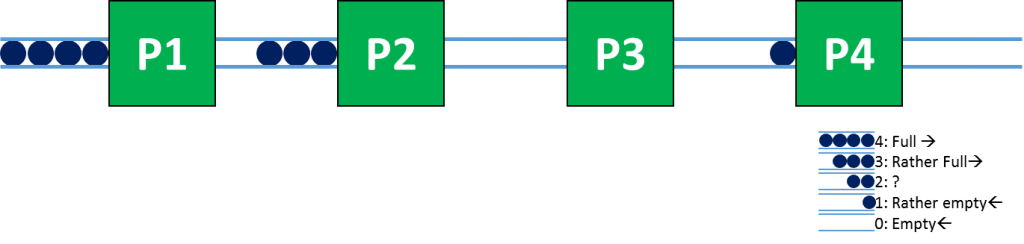 Example Bottleneck System