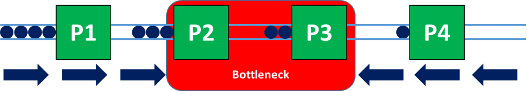 Two sequential bottlenecks