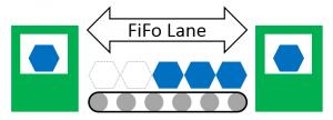 FiFo Lane