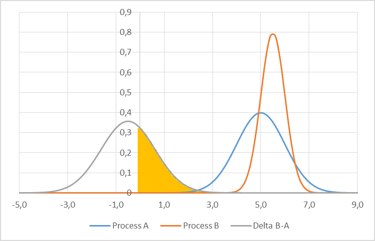 Graph of difference between two distributions