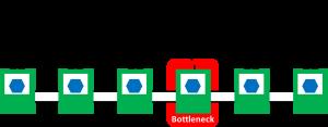 Bottleneck yet idle?
