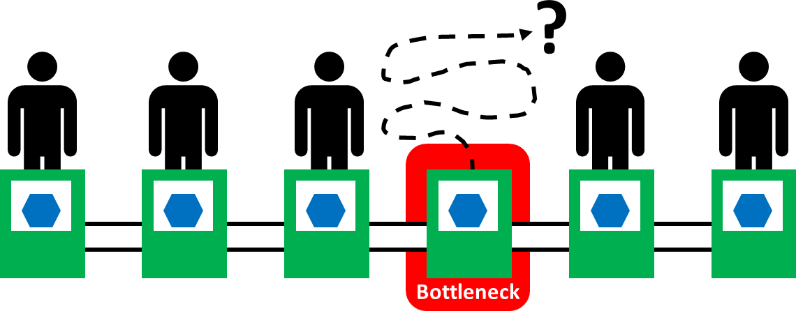 Bottleneck yet idle?