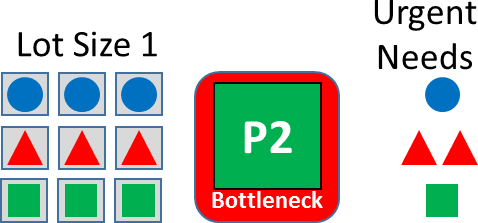 Lot Size 1 and Bottleneck