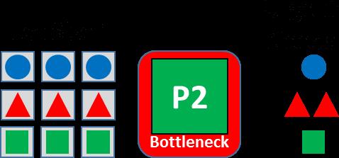 Lot Size 1 and Bottleneck