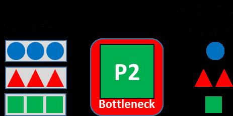Lot Size 3 and Bottleneck
