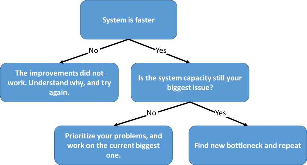 Flowchart when to repeat bottleneck improvement