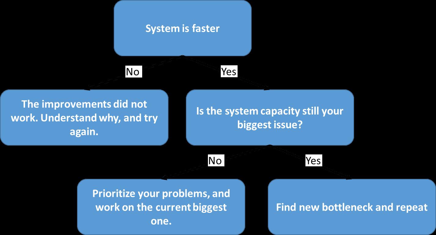 Repeat Bottleneck Process If