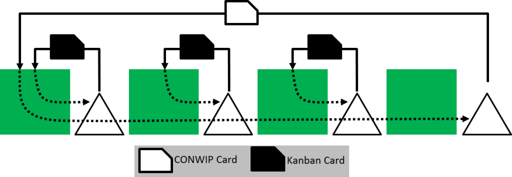 Benefits And Flaws Of Conwip In Comparison To Kanban