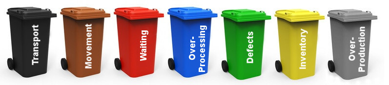 The Seven Types Of Waste Muda Now With 24 More Types