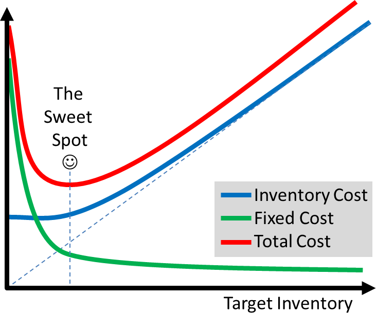Inventory and Cost Relation