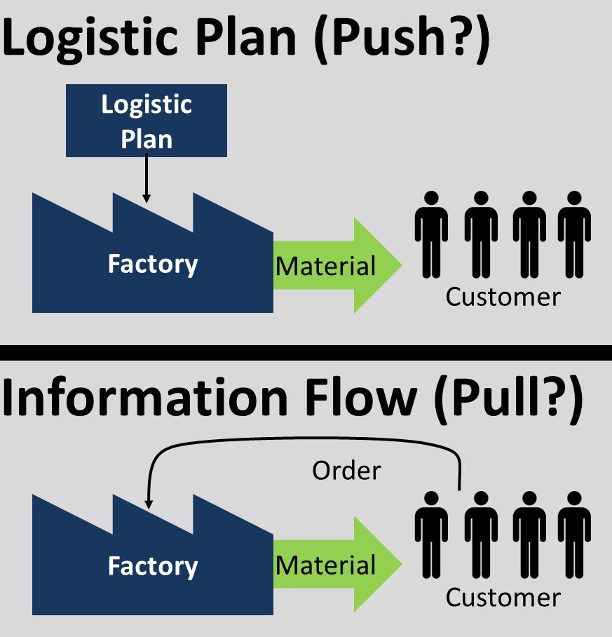 Logistický plán