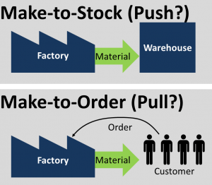Push vs Pull wrongly based on Make-to-Oder Make-to-Stock