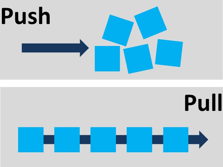 Push Pull Illustration