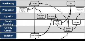 Swim Lane Diagram