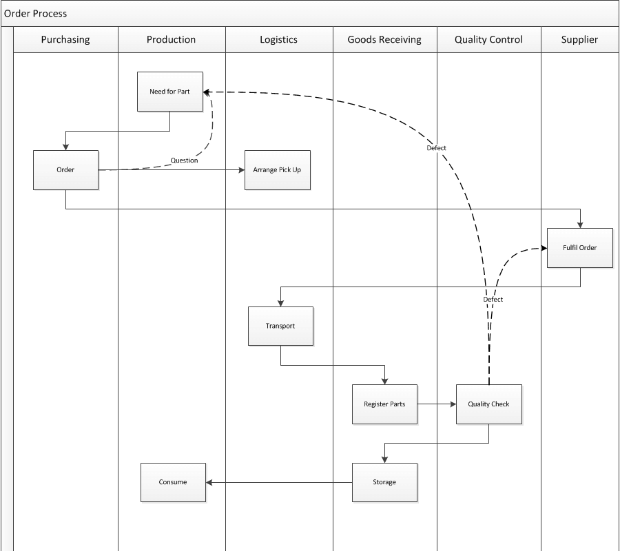 swimlane timeline template - swim lane diagram in visio