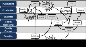 Swim Lane Diagram with Bubbles