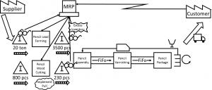 VSM Example PowerPoint