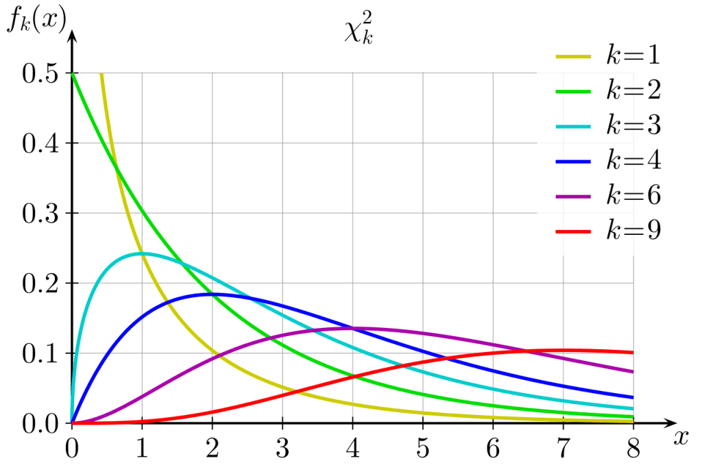 Different Chi-squared Distributions