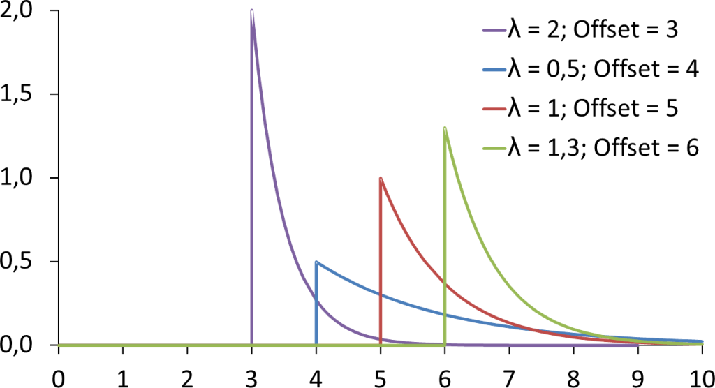 Different Exponential Distributions