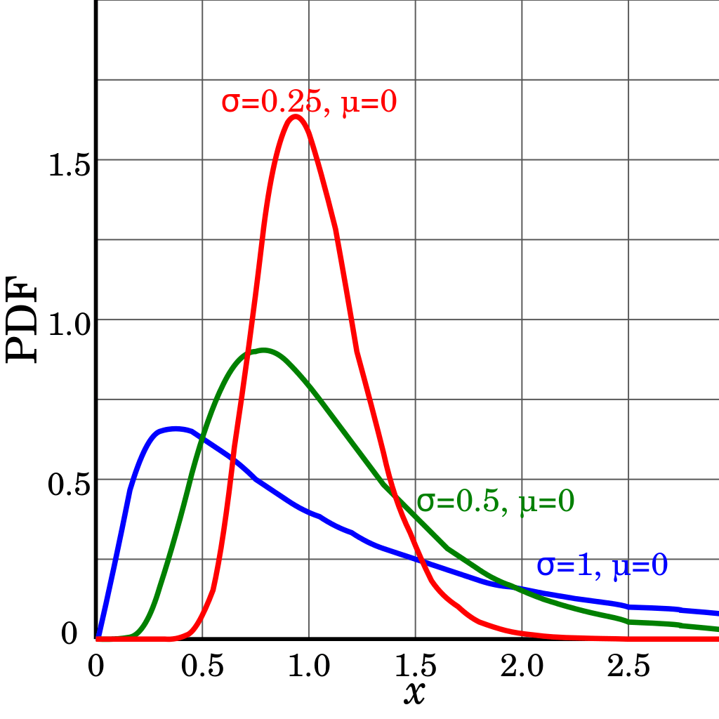 Different Lognormal Distributions