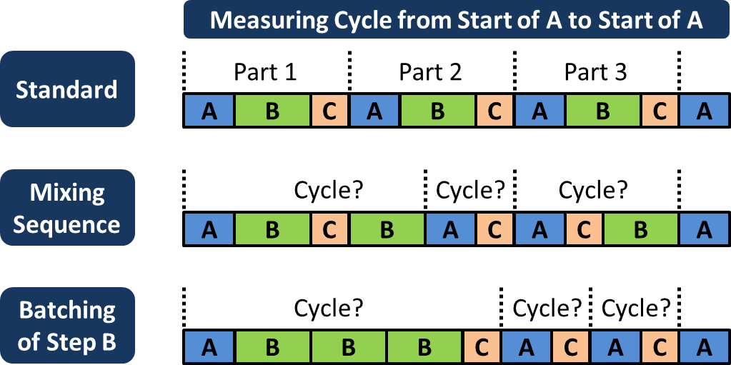Process Step Sequence and Cycle Times