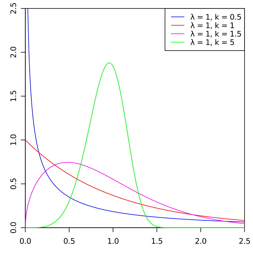 Different Weibull Distribution