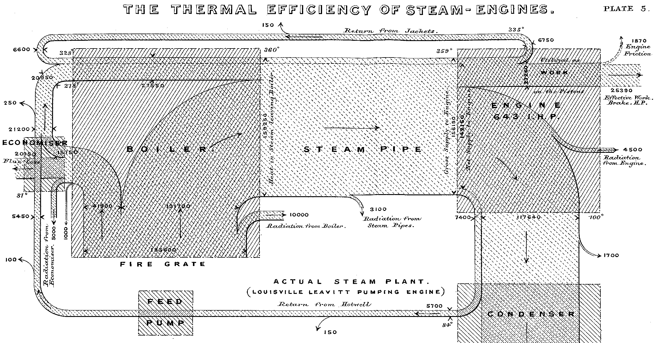 Sankey Diagram 1898