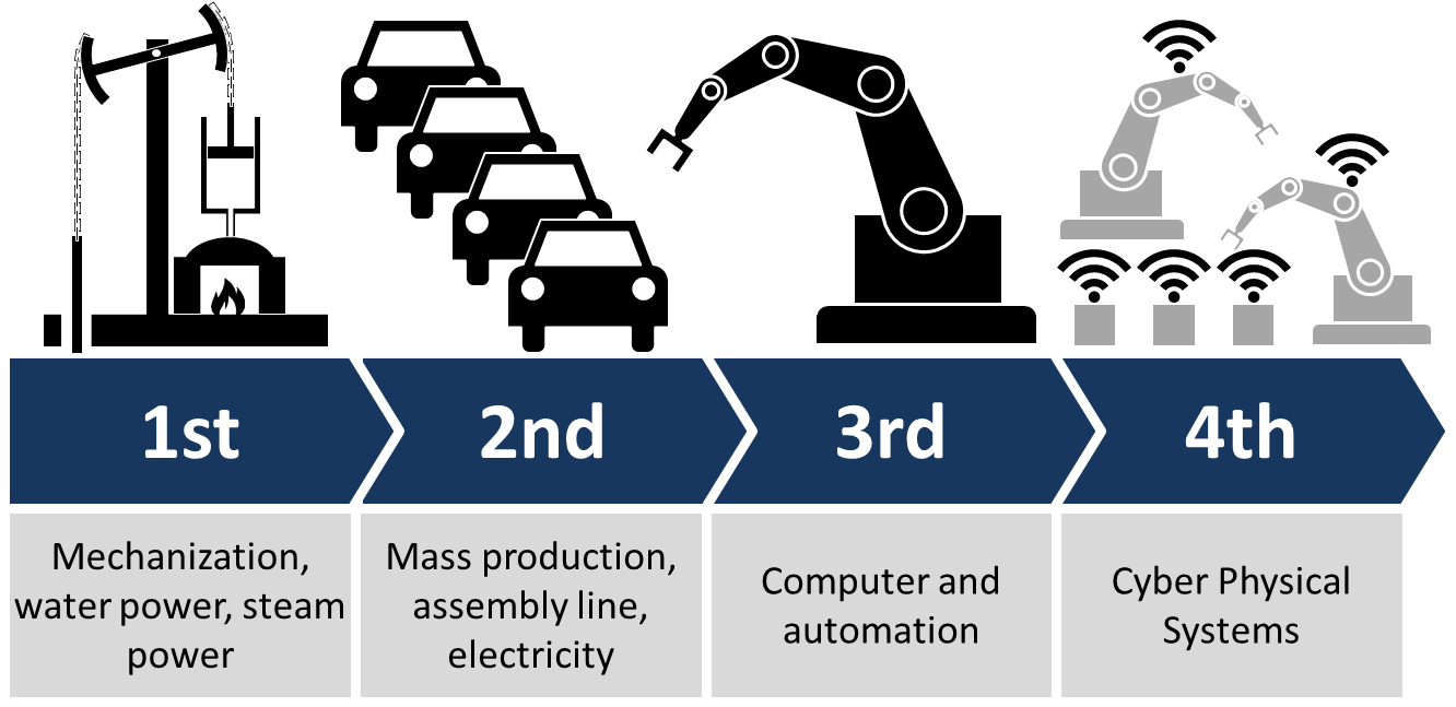 there s a fourth industrial revolution part the second thus the industrial revolution began the transition of the united states from a rural to an urban society