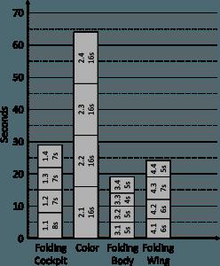 Line Balancing Initial Data (for printing)