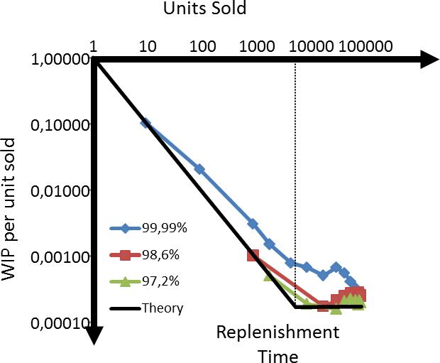 WIP per part over quantity Inventory Data