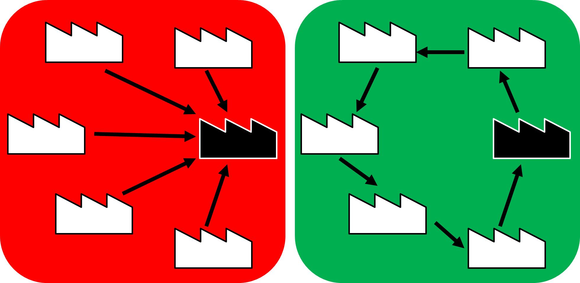 Hub and Spoke vs Milk Run