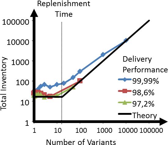 WIP over Variants Data
