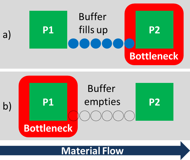 Buffer Bottleneck Relation