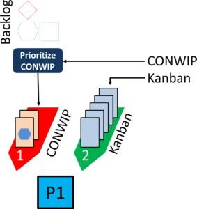 Mixed Kanban Little CONWIP