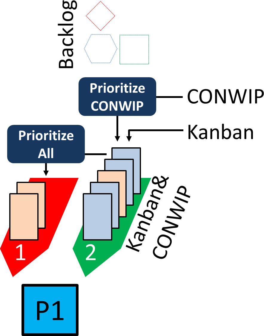 mixed kanban many conwip prio allaboutlean com