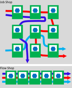 Flow Shop Job Shop Comparison