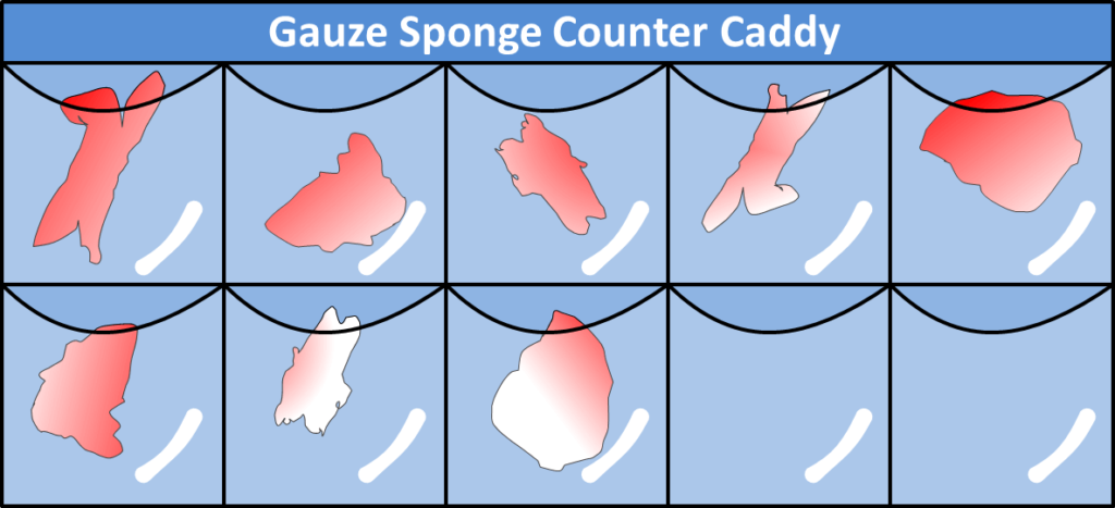 Gauze Counter Caddy
