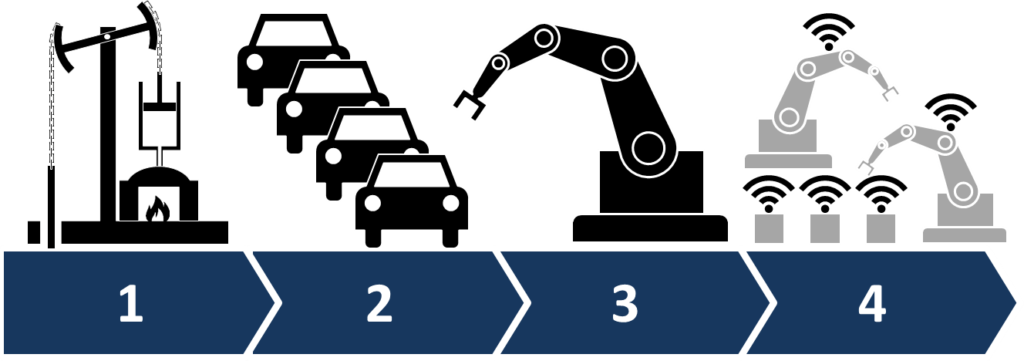 Industry 4.0 NoText
