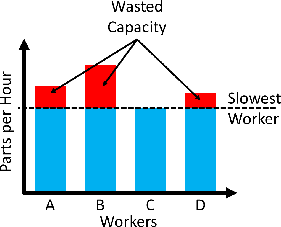 Wasted Capacity Constant Speed Rabbit Chase