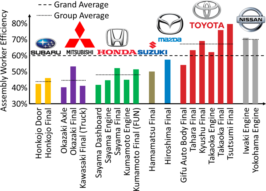 Japanese Automotive Efficiency Comparison