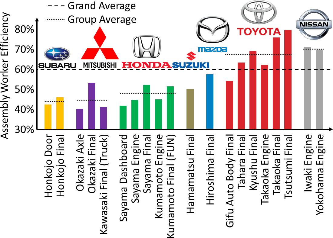 Japanese Automotive Efficiency Comparison