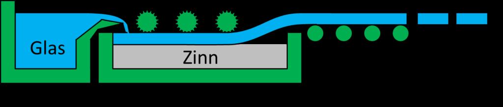 Floatglass Prozess