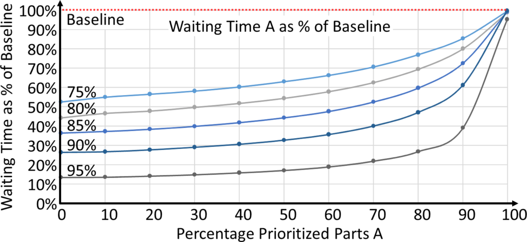 Prioritized System Percent Baseline A Parts