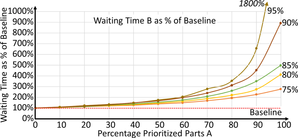 Prioritized System Percent Baseline B Parts