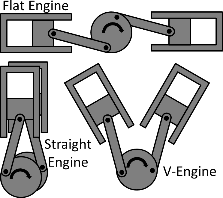 Combustion Engine Types
